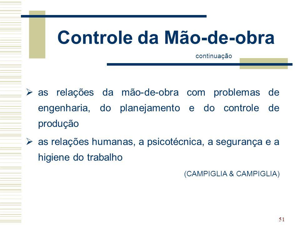 51 Controle da Mão-de-obra continuação  as relações da mão-de-obra com problemas de engenharia, do planejamento e do controle de produção  as relaçõ