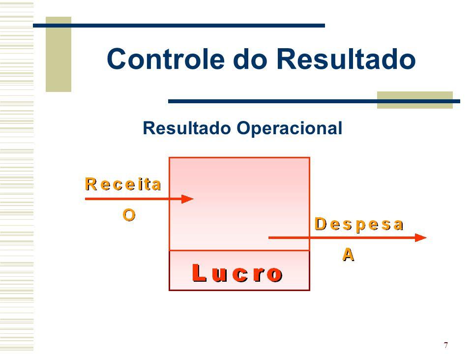 7 Controle do Resultado Resultado Operacional