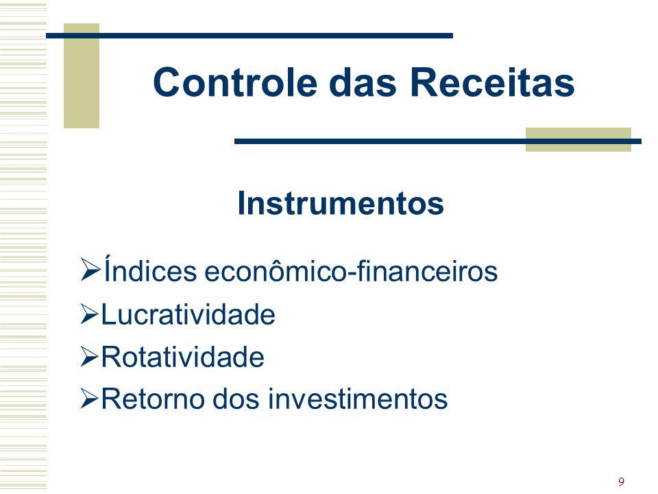 10 INDICES ECONÔMICO- FINANCEIROS