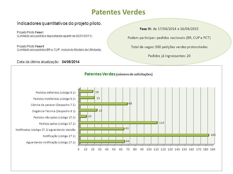 Patentes Verdes Indicadores quantitativos do projeto piloto. Projeto Piloto Fase I (Limitado aos pedidos depositados apartir de 02/01/2011). Projeto P