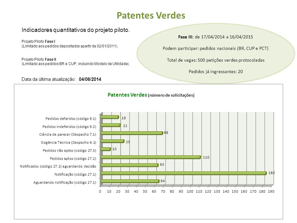 Pedidos de Patentes Verdes Deferidos (9.1) Número do PedidoTítulo / DepositanteRPIData Tempo de Processamento* PI1104219-2 Processo de tratamento de resíduos sólidos baseado em gradiente composto por duas fontes térmicas distintas Depositante: Solum Ambiental e Equipamentos Eletromecânicos Ltda.