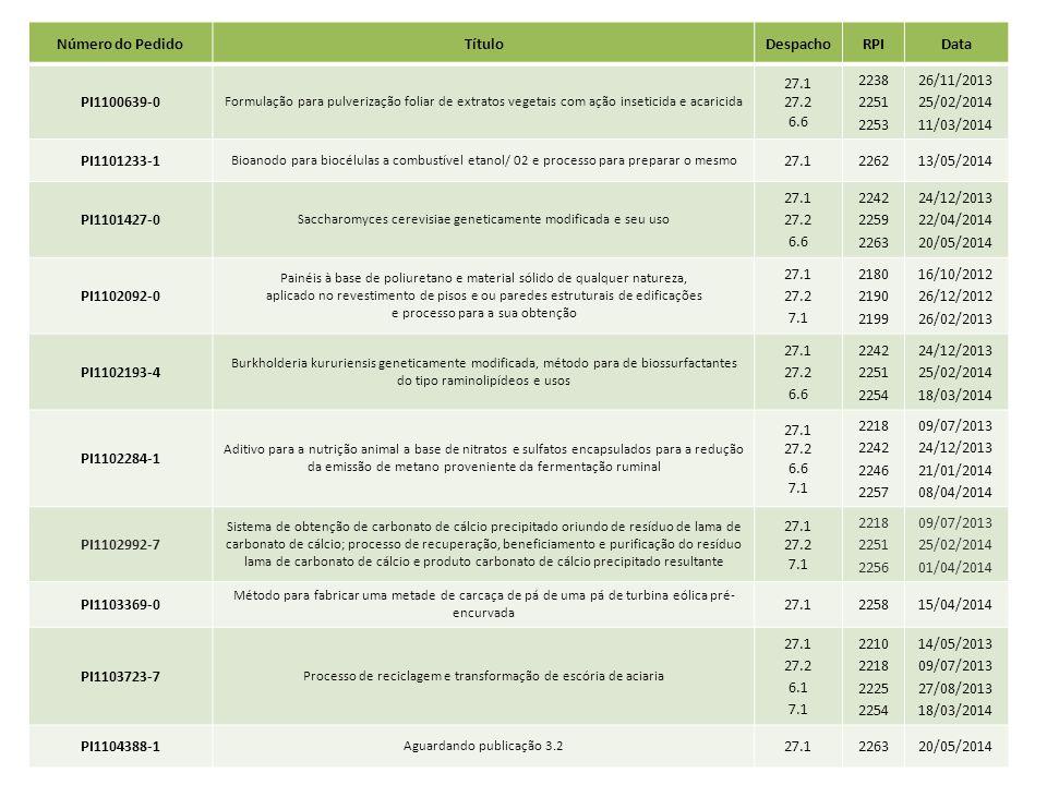 Número do PedidoTítuloDespachoRPIData PI1100639-0 Formulação para pulverização foliar de extratos vegetais com ação inseticida e acaricida 27.1 27.2 6