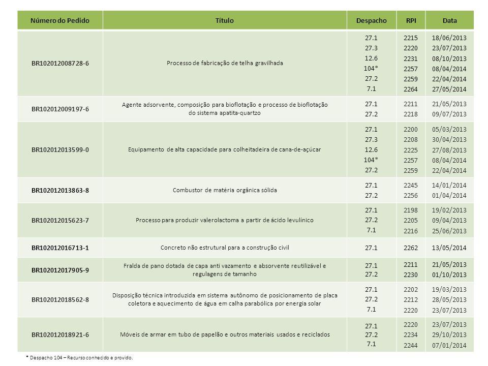 Número do PedidoTítuloDespachoRPIData BR102012008728-6 Processo de fabricação de telha gravilhada 27.1 27.3 12.6 104* 27.2 7.1 2215 2220 2231 2257 225