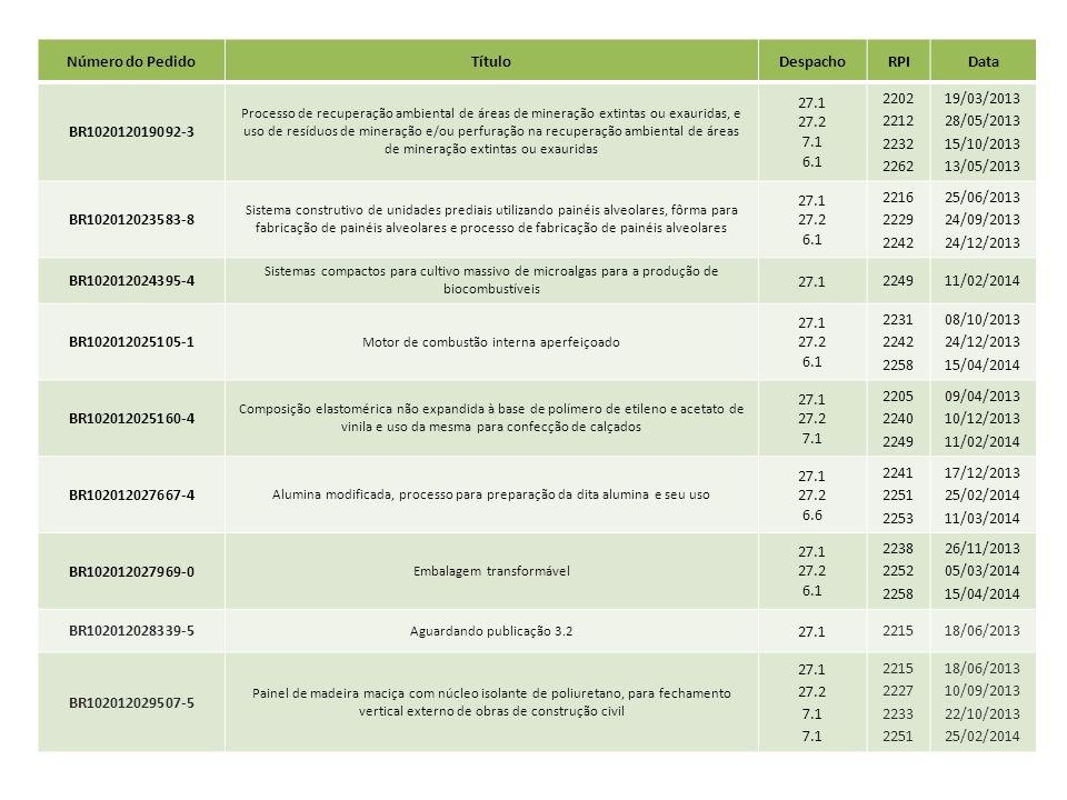 Número do PedidoTítuloDespachoRPIData BR102012019092-3 Processo de recuperação ambiental de áreas de mineração extintas ou exauridas, e uso de resíduo