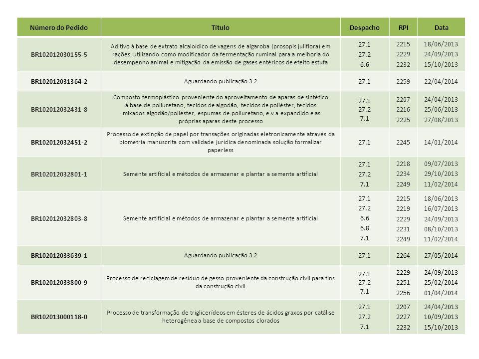 Número do PedidoTítuloDespachoRPIData BR102012030155-5 Aditivo à base de extrato alcaloídico de vagens de algaroba (prosopis juliflora) em rações, uti