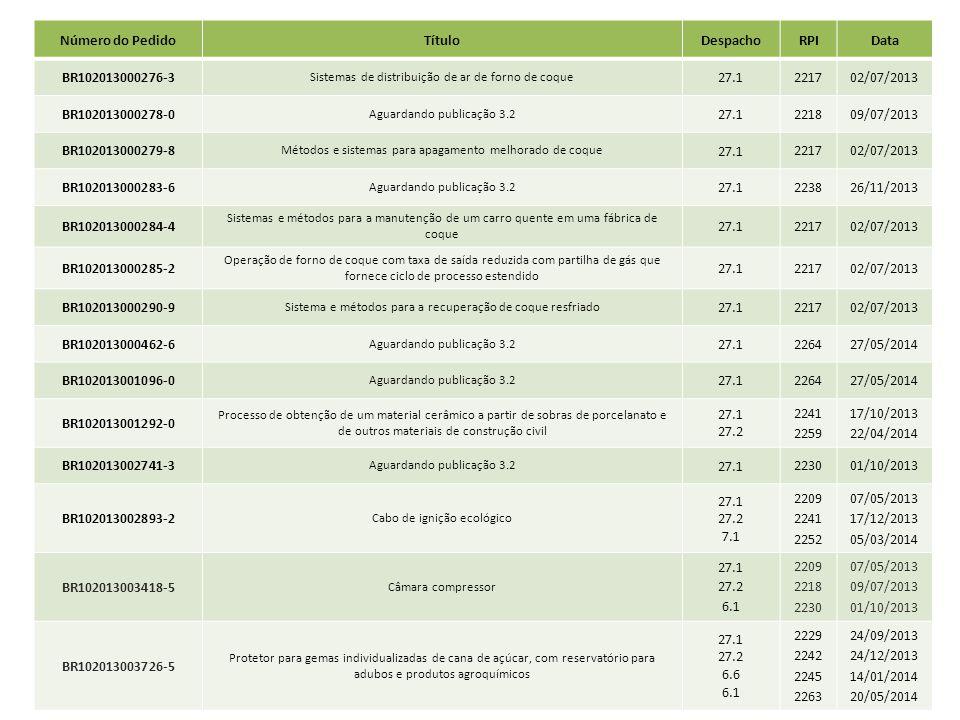 Número do PedidoTítuloDespachoRPIData BR102013000276-3 Sistemas de distribuição de ar de forno de coque 27.1 221702/07/2013 BR102013000278-0 Aguardand