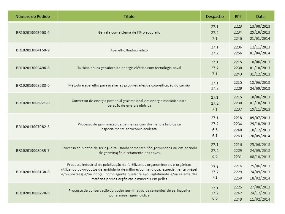 Número do PedidoTítuloDespachoRPIData BR102013003908-0 Garrafa com sistema de filtro acoplado 27.1 27.2 7.1 2223 2234 2246 13/08/2013 29/10/2013 21/01