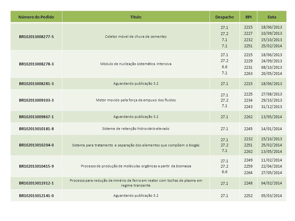 Número do PedidoTítuloDespachoRPIData BR102013008277-5 Coletor móvel de chuva de sementes 27.1 27.2 7.1 2215 2227 2232 2251 18/06/2013 10/09/2013 15/1