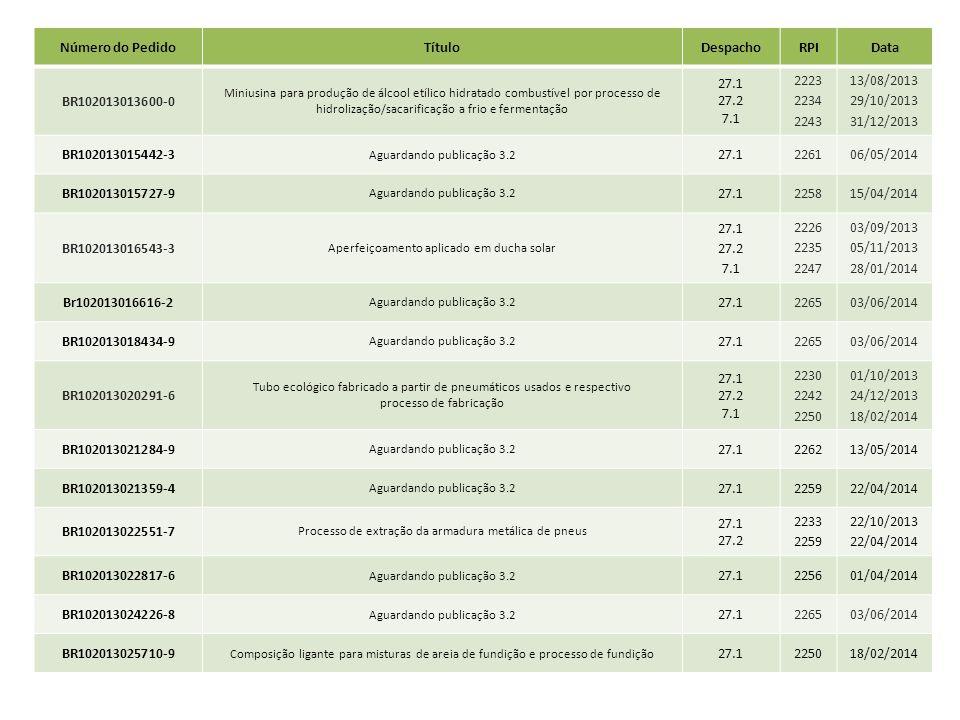Número do PedidoTítuloDespachoRPIData BR102013013600-0 Miniusina para produção de álcool etílico hidratado combustível por processo de hidrolização/sa