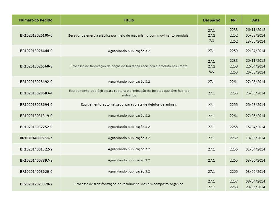 Número do PedidoTítuloDespachoRPIData BR102013026105-0 Gerador de energia elétrica por meio de mecanismo com movimento pendular 27.1 27.2 7.1 2238 225