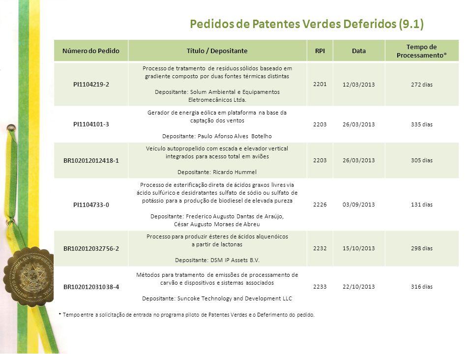Número do PedidoTítuloDespachoRPIData BR102012019092-3 Processo de recuperação ambiental de áreas de mineração extintas ou exauridas, e uso de resíduos de mineração e/ou perfuração na recuperação ambiental de áreas de mineração extintas ou exauridas 27.1 27.2 7.1 6.1 2202 2212 2232 2262 19/03/2013 28/05/2013 15/10/2013 13/05/2013 BR102012023583-8 Sistema construtivo de unidades prediais utilizando painéis alveolares, fôrma para fabricação de painéis alveolares e processo de fabricação de painéis alveolares 27.1 27.2 6.1 2216 2229 2242 25/06/2013 24/09/2013 24/12/2013 BR102012024395-4 Sistemas compactos para cultivo massivo de microalgas para a produção de biocombustíveis 27.1 224911/02/2014 BR102012025105-1 Motor de combustão interna aperfeiçoado 27.1 27.2 6.1 2231 2242 2258 08/10/2013 24/12/2013 15/04/2014 BR102012025160-4 Composição elastomérica não expandida à base de polímero de etileno e acetato de vinila e uso da mesma para confecção de calçados 27.1 27.2 7.1 2205 2240 2249 09/04/2013 10/12/2013 11/02/2014 BR102012027667-4 Alumina modificada, processo para preparação da dita alumina e seu uso 27.1 27.2 6.6 2241 2251 2253 17/12/2013 25/02/2014 11/03/2014 BR102012027969-0 Embalagem transformável 27.1 27.2 6.1 2238 2252 2258 26/11/2013 05/03/2014 15/04/2014 BR102012028339-5 Aguardando publicação 3.2 27.1 221518/06/2013 BR102012029507-5 Painel de madeira maciça com núcleo isolante de poliuretano, para fechamento vertical externo de obras de construção civil 27.1 27.2 7.1 2215 2227 2233 2251 18/06/2013 10/09/2013 22/10/2013 25/02/2014