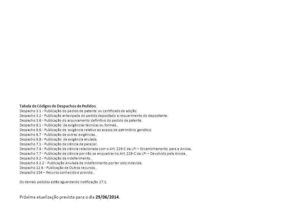 Tabela de Códigos de Despachos de Pedidos Despacho 3.1 - Publicação do pedido de patente ou certificado de adição. Despacho 3.2 - Publicação antecipad