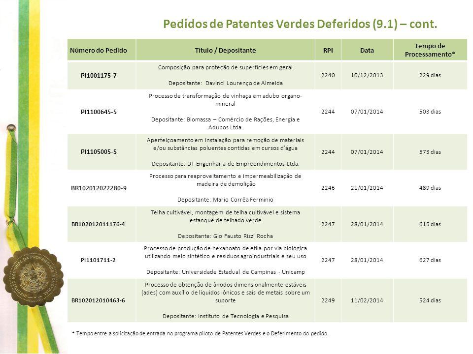 Pedidos de Patentes Verdes Deferidos (9.1) – cont. Número do PedidoTítulo / DepositanteRPIData Tempo de Processamento* PI1001175-7 Composição para pro