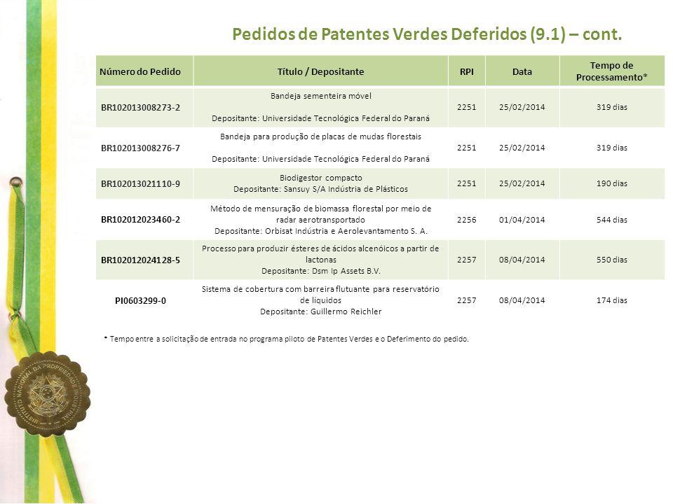 Pedidos de Patentes Verdes Deferidos (9.1) – cont. Número do PedidoTítulo / DepositanteRPIData Tempo de Processamento* BR102013008273-2 Bandeja sement
