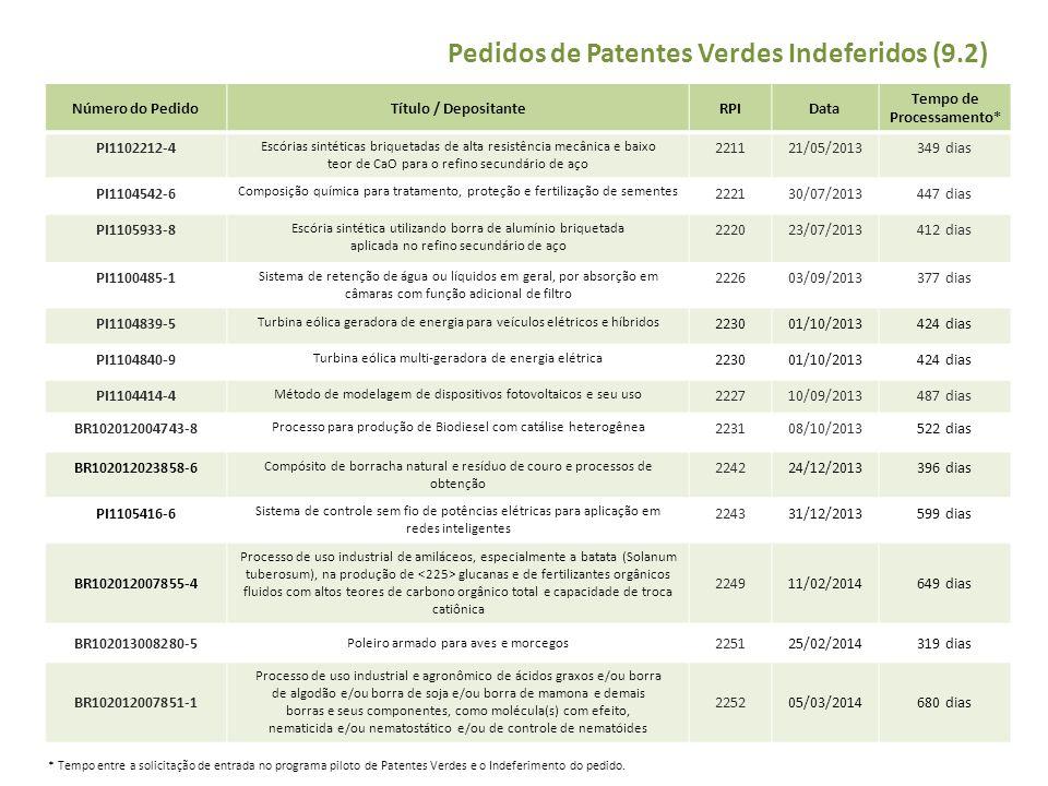 Pedidos de Patentes Verdes Indeferidos (9.2) Número do PedidoTítulo / DepositanteRPIData Tempo de Processamento* PI1102212-4 Escórias sintéticas briqu