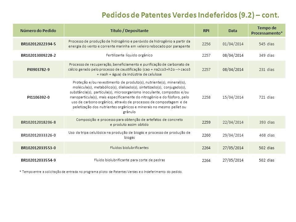 Pedidos de Patentes Verdes Indeferidos (9.2) – cont. Número do PedidoTítulo / DepositanteRPIData Tempo de Processamento* BR102012022394-5 Processo de