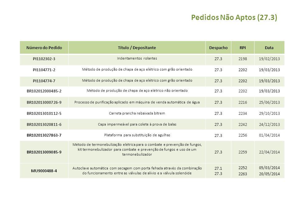 Pedidos Não Aptos (27.3) Número do PedidoTítulo / DepositanteDespachoRPIData PI1102302-3 Indentamentos rolantes 27.3 219819/02/2013 PI1104771-2 Método