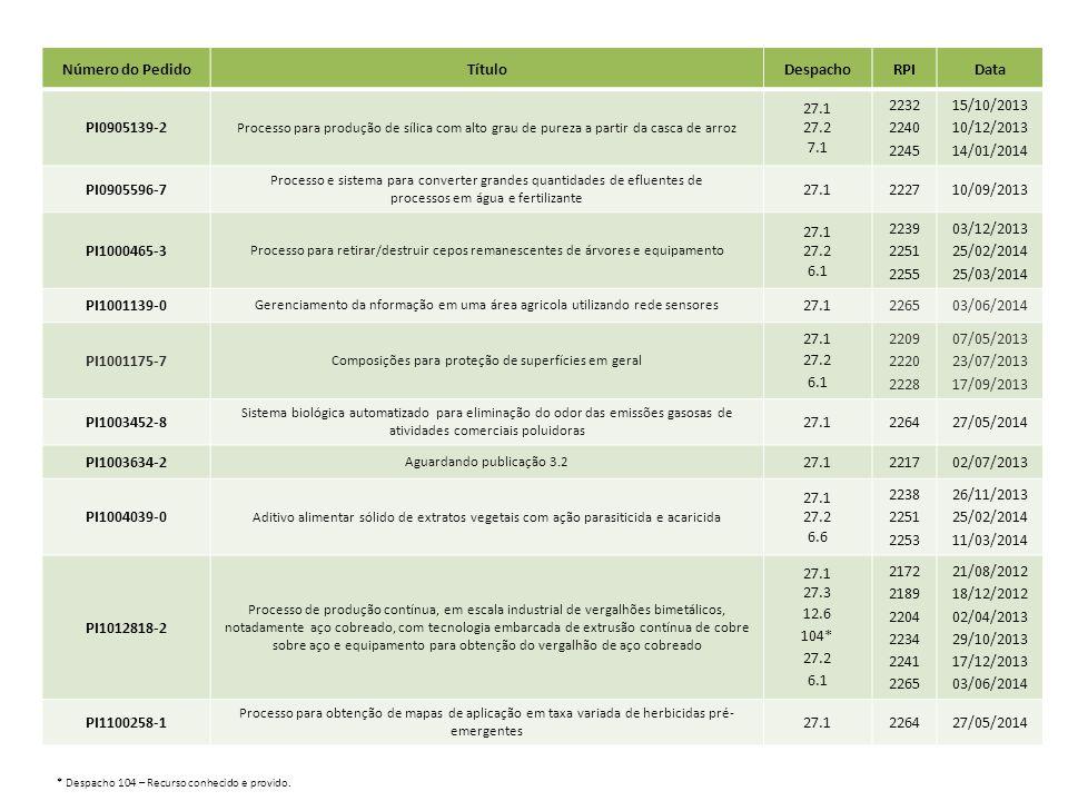 Número do PedidoTítuloDespachoRPIData PI1100639-0 Formulação para pulverização foliar de extratos vegetais com ação inseticida e acaricida 27.1 27.2 6.6 2238 2251 2253 26/11/2013 25/02/2014 11/03/2014 PI1101233-1 Bioanodo para biocélulas a combustível etanol/ 02 e processo para preparar o mesmo 27.1 226213/05/2014 PI1101427-0 Saccharomyces cerevisiae geneticamente modificada e seu uso 27.1 27.2 6.6 2242 2259 2263 24/12/2013 22/04/2014 20/05/2014 PI1102092-0 Painéis à base de poliuretano e material sólido de qualquer natureza, aplicado no revestimento de pisos e ou paredes estruturais de edificações e processo para a sua obtenção 27.1 27.2 7.1 2180 2190 2199 16/10/2012 26/12/2012 26/02/2013 PI1102193-4 Burkholderia kururiensis geneticamente modificada, método para de biossurfactantes do tipo raminolipídeos e usos 27.1 27.2 6.6 2242 2251 2254 24/12/2013 25/02/2014 18/03/2014 PI1102284-1 Aditivo para a nutrição animal a base de nitratos e sulfatos encapsulados para a redução da emissão de metano proveniente da fermentação ruminal 27.1 27.2 6.6 7.1 2218 2242 2246 2257 09/07/2013 24/12/2013 21/01/2014 08/04/2014 PI1102992-7 Sistema de obtenção de carbonato de cálcio precipitado oriundo de resíduo de lama de carbonato de cálcio; processo de recuperação, beneficiamento e purificação do resíduo lama de carbonato de cálcio e produto carbonato de cálcio precipitado resultante 27.1 27.2 7.1 2218 2251 2256 09/07/2013 25/02/2014 01/04/2014 PI1103369-0 Método para fabricar uma metade de carcaça de pá de uma pá de turbina eólica pré- encurvada 27.1 225815/04/2014 PI1103723-7 Processo de reciclagem e transformação de escória de aciaria 27.1 27.2 6.1 7.1 2210 2218 2225 2254 14/05/2013 09/07/2013 27/08/2013 18/03/2014 PI1104388-1 Aguardando publicação 3.2 27.1 226320/05/2014