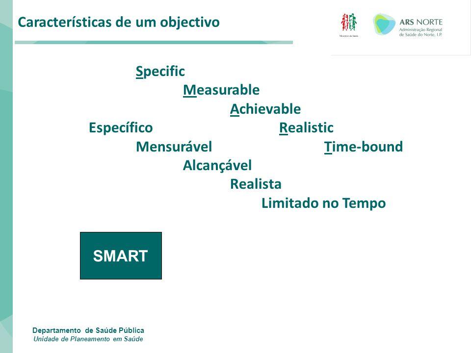 Características de um objectivo Specific Measurable Achievable Específico Realistic MensurávelTime-bound Alcançável Realista Limitado no Tempo Departa