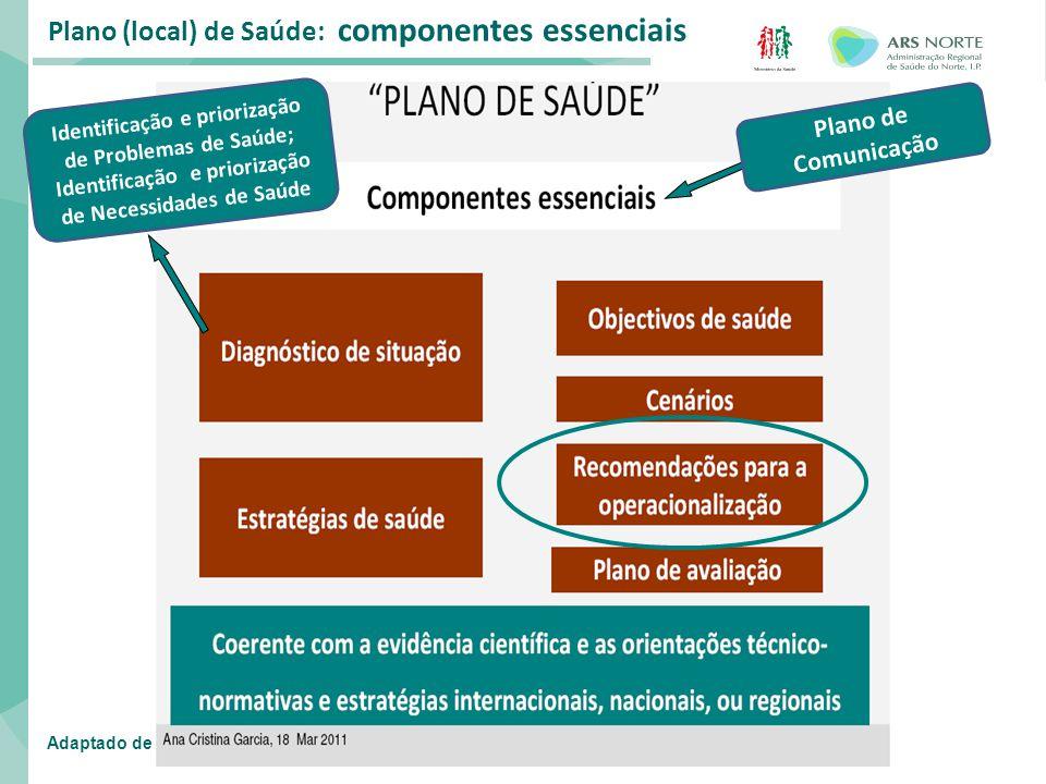 Plano (local) de Saúde: componentes essenciais Plano de Comunicação Adaptado de Identificação e priorização de Problemas de Saúde; Identificação e pri