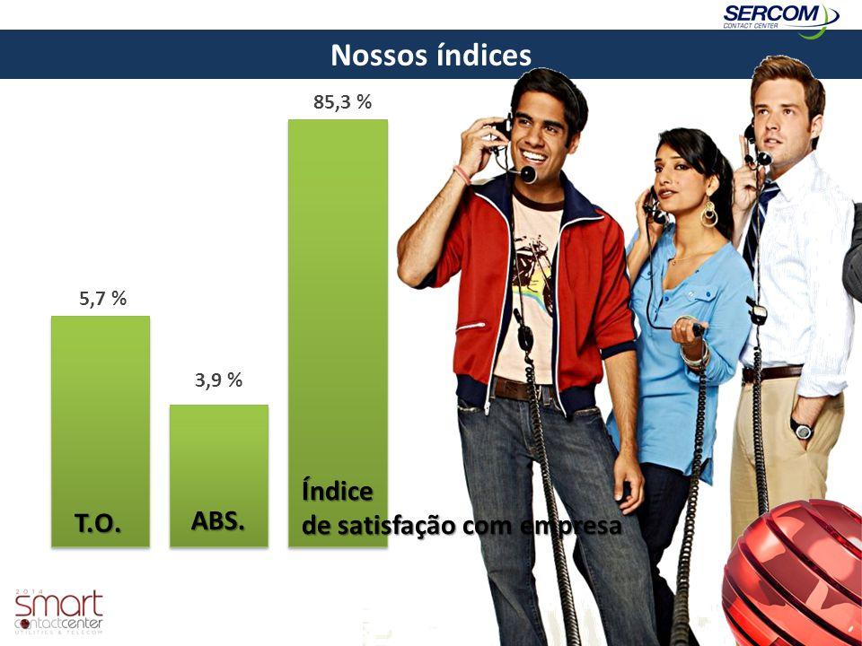 Nossos índices T.O. ABS. Índice de satisfação com empresa 5,7 % 3,9 % 85,3 %