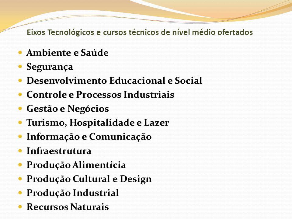 Eixos Tecnológicos e cursos técnicos de nível médio ofertados Ambiente e Saúde Segurança Desenvolvimento Educacional e Social Controle e Processos Ind
