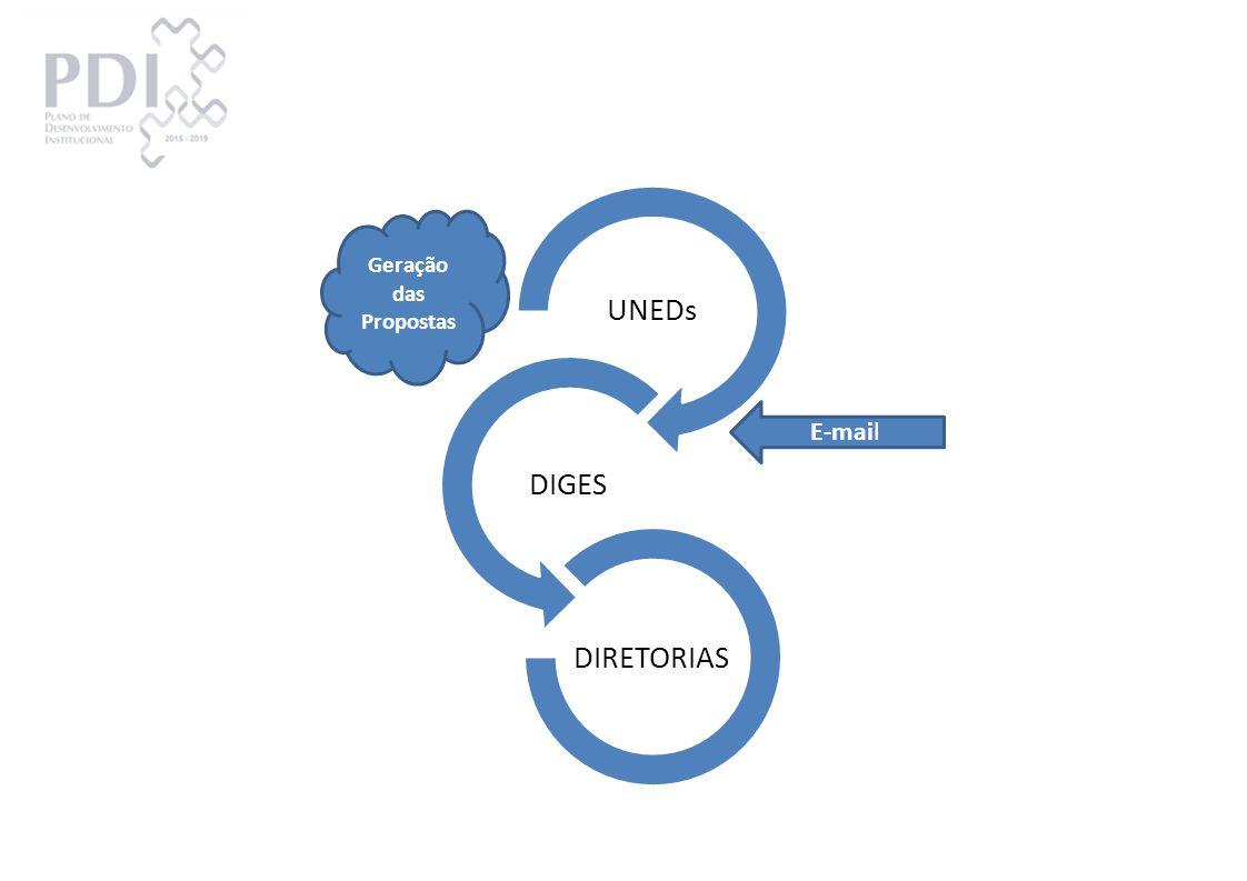 CRONOGRAMA DE TRABALHOS 29/set06/out13/out20/out27/out03/nov10/nov17/nov24/nov01/dez08/dez Apresentação PDI Coleta de dados DIRETORIAS/UNEDsConsolidação dos dadosAprovação CODIR Início dos trabalhos Abertura para Contribuição da Comunidade Confecção Relatório Final Portaria PDI Criação de área no site com email exclusivo e informações do PDI