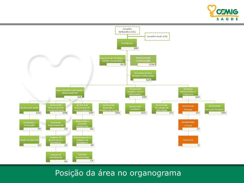 Posição da área no organograma Presidência DRP Superintendência de Saúde e Relacionamento SSR Gerência de Saúde GSD Promoção e Prevenção PP Saúde Ocup