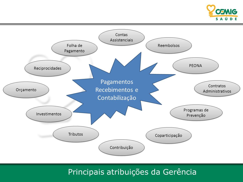 Principais atribuições da Gerência Reciprocidades Folha de Pagamento Coparticipação Reembolsos Orçamento Tributos Programas de Prevenção Investimentos PEONA Contas Assistenciais Contribuição Contratos Administrativos Pagamentos Recebimentos e Contabilização