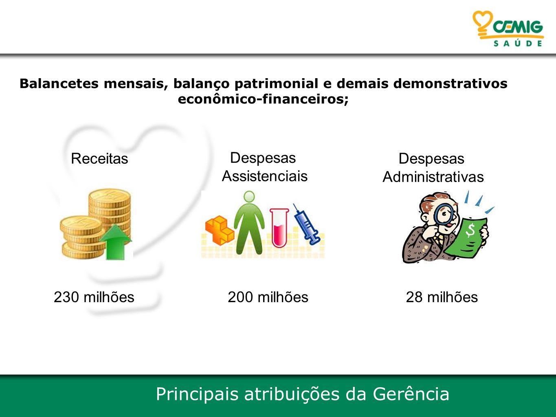 Balancetes mensais, balanço patrimonial e demais demonstrativos econômico-financeiros; Principais atribuições da Gerência Receitas 230 milhões Despesa