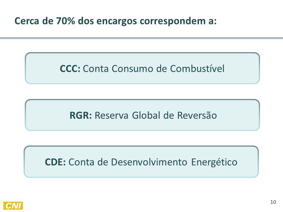 10 CCC: Conta Consumo de Combustível Cerca de 70% dos encargos correspondem a: RGR: Reserva Global de Reversão CDE: Conta de Desenvolvimento Energético