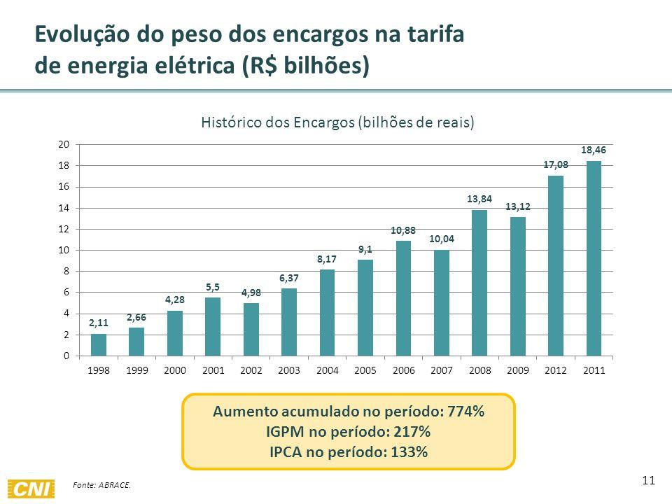 11 Evolução do peso dos encargos na tarifa de energia elétrica (R$ bilhões) Fonte: ABRACE.