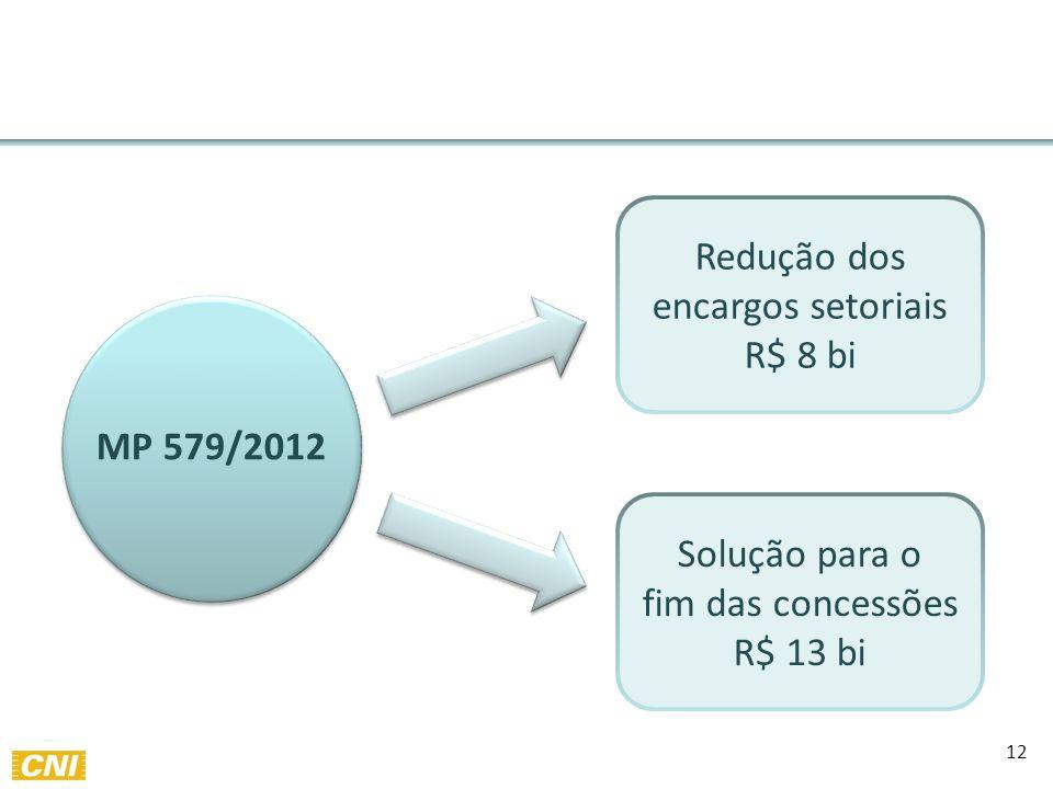 12 MP 579/2012 Redução dos encargos setoriais R$ 8 bi Solução para o fim das concessões R$ 13 bi