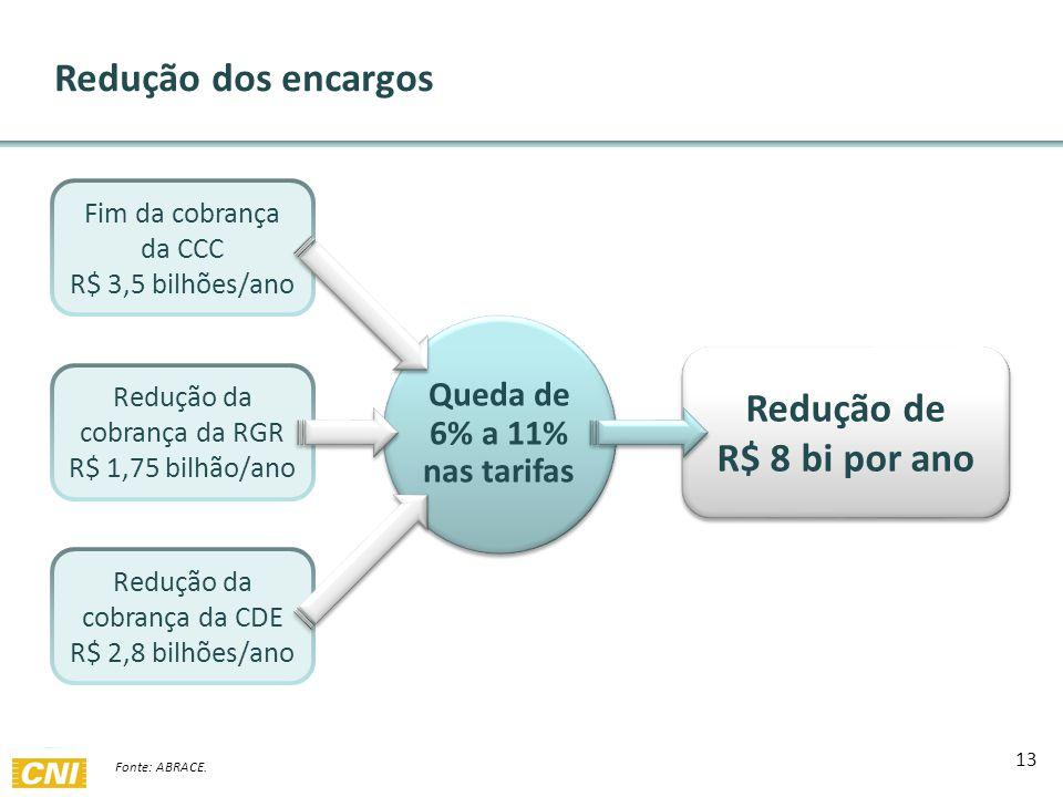 13 Redução dos encargos Fim da cobrança da CCC R$ 3,5 bilhões/ano Redução da cobrança da RGR R$ 1,75 bilhão/ano Redução da cobrança da CDE R$ 2,8 bilhões/ano Queda de 6% a 11% nas tarifas Redução de R$ 8 bi por ano Redução de R$ 8 bi por ano Fonte: ABRACE.