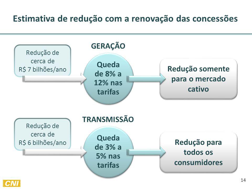 14 Estimativa de redução com a renovação das concessões Redução de cerca de R$ 7 bilhões/ano Redução de cerca de R$ 6 bilhões/ano Queda de 8% a 12% nas tarifas Queda de 3% a 5% nas tarifas GERAÇÃO TRANSMISSÃO Redução somente para o mercado cativo Redução somente para o mercado cativo Redução para todos os consumidores Redução para todos os consumidores