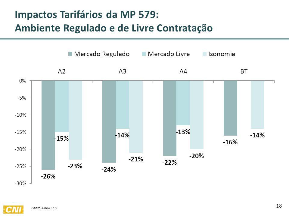 18 Impactos Tarifários da MP 579: Ambiente Regulado e de Livre Contratação Fonte:ABRACEEL