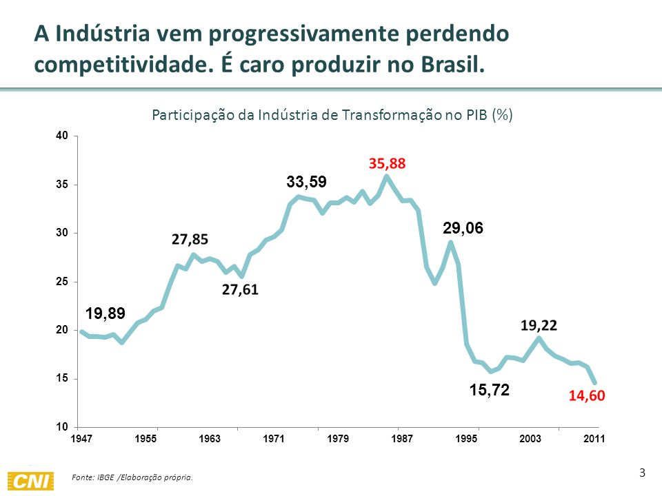 Fonte: IBGE /Elaboração própria. A Indústria vem progressivamente perdendo competitividade.