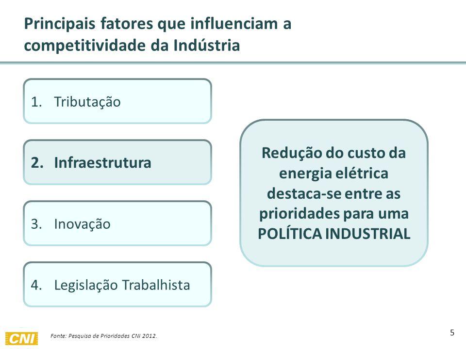 1.Tributação 2.Infraestrutura 3.Inovação 4.Legislação Trabalhista Redução do custo da energia elétrica destaca-se entre as prioridades para uma POLÍTICA INDUSTRIAL Principais fatores que influenciam a competitividade da Indústria 5 Fonte: Pesquisa de Prioridades CNI 2012.