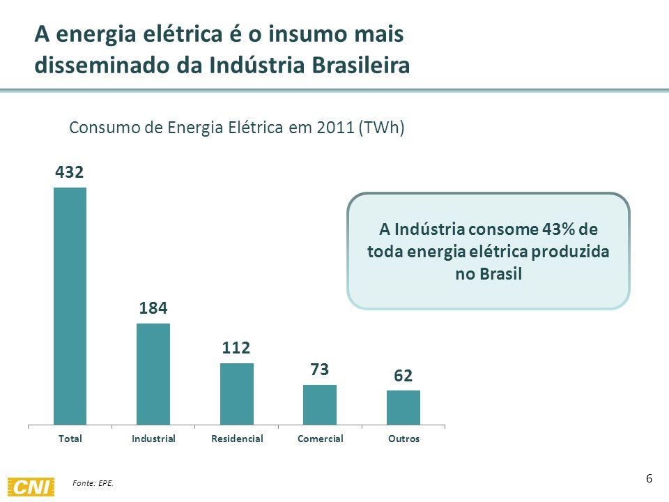 A energia elétrica é o insumo mais disseminado da Indústria Brasileira A Indústria consome 43% de toda energia elétrica produzida no Brasil 6 Fonte: EPE.