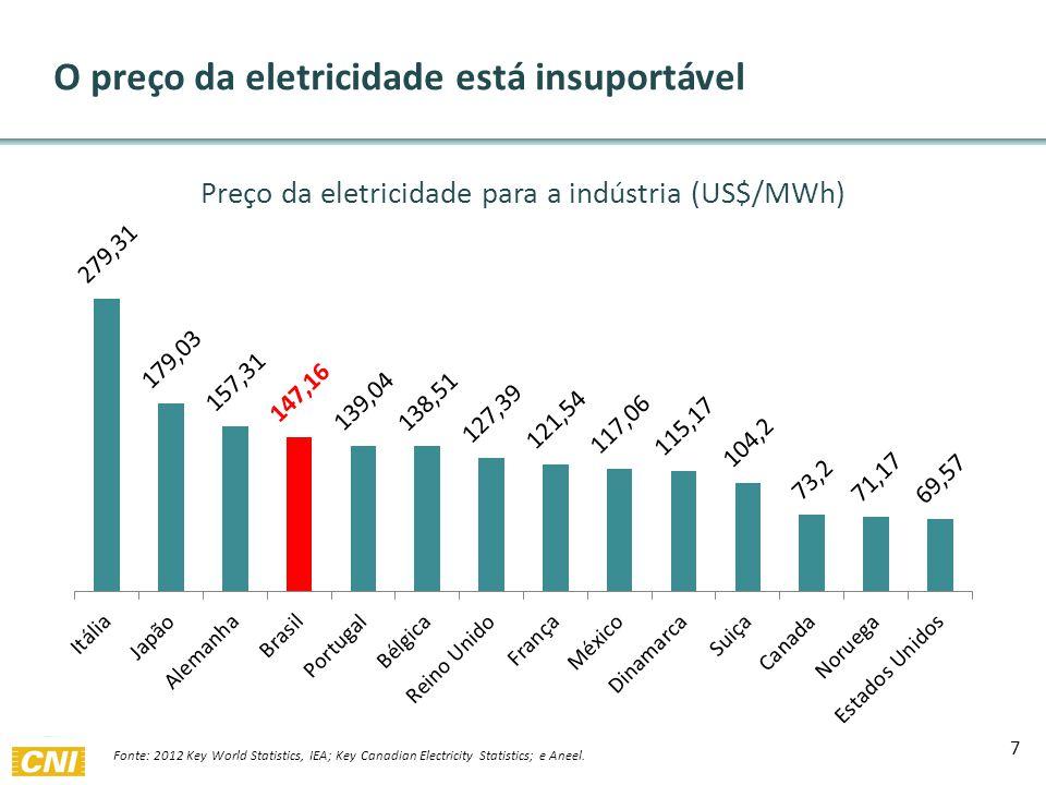 7 O preço da eletricidade está insuportável Fonte: 2012 Key World Statistics, IEA; Key Canadian Electricity Statistics; e Aneel.