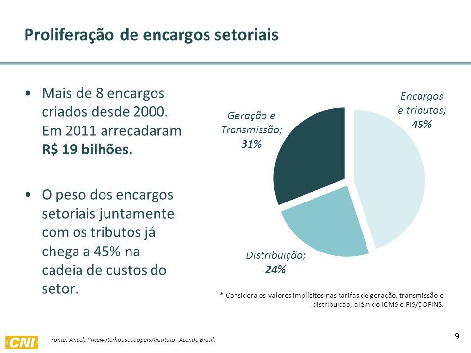 Mais de 8 encargos criados desde 2000. Em 2011 arrecadaram R$ 19 bilhões.