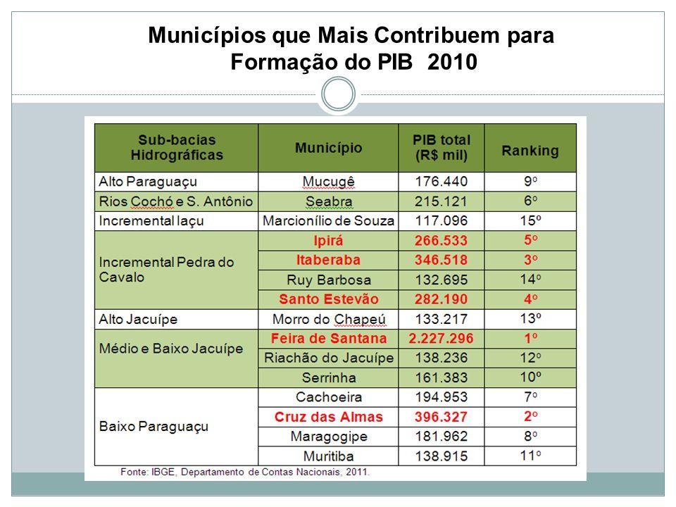 Municípios que Mais Contribuem para Formação do PIB 2010