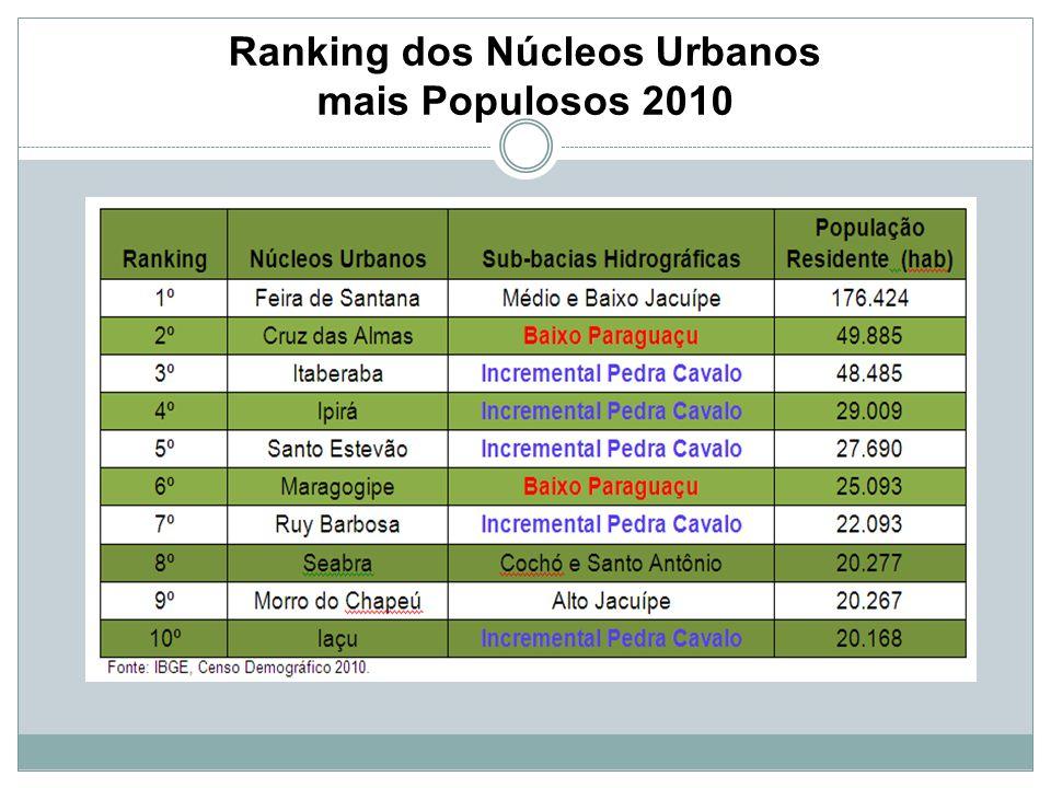 Ranking dos Núcleos Urbanos mais Populosos 2010