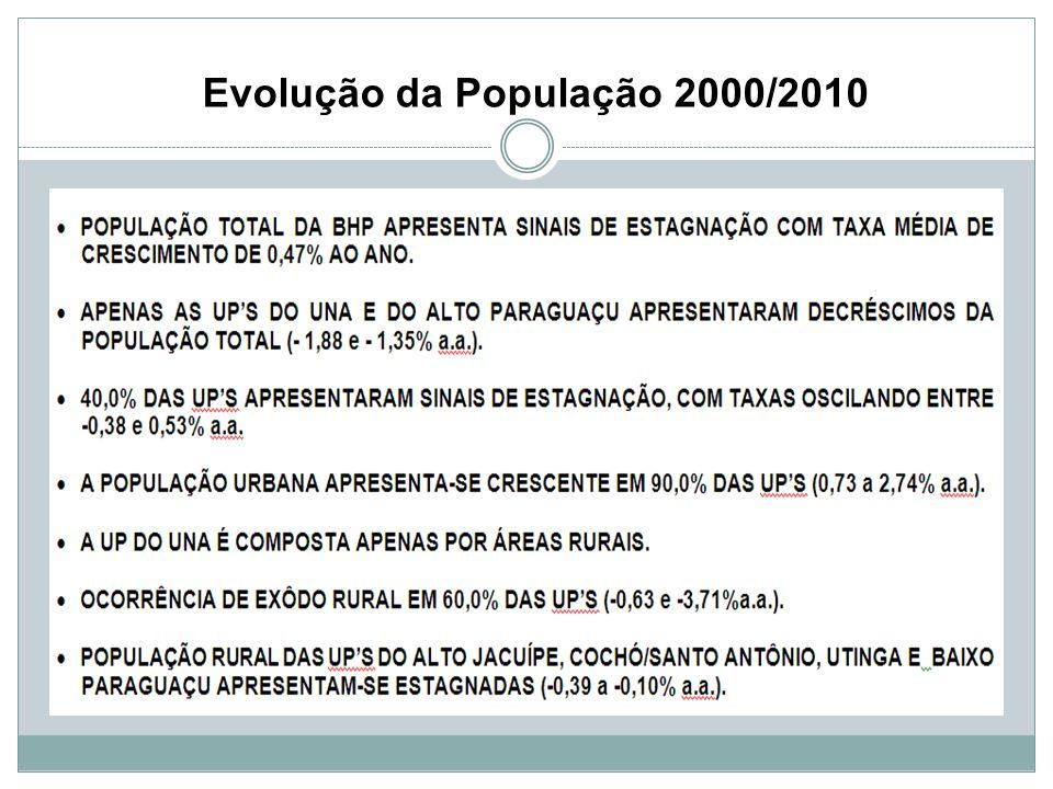 Evolução da População 2000/2010