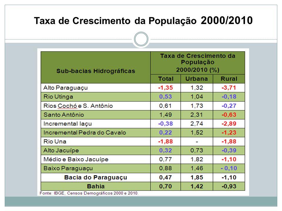 Taxa de Crescimento da População 2000/2010