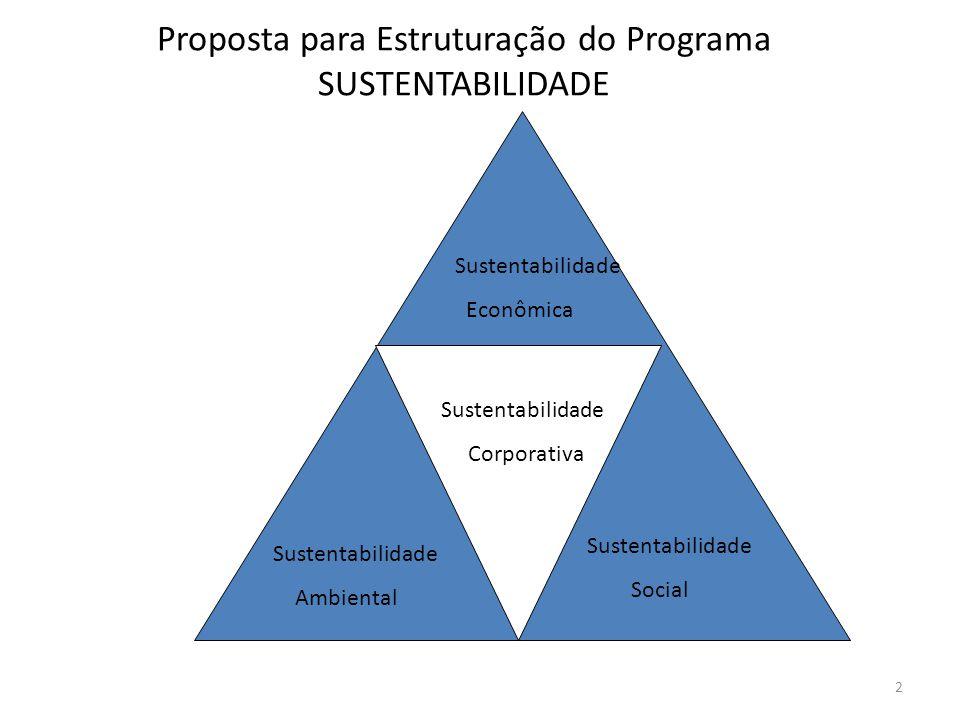 Proposta para Estruturação do Programa SUSTENTABILIDADE 2 Sustentabilidade Econômica Sustentabilidade Ambiental Sustentabilidade Social Sustentabilidade Corporativa
