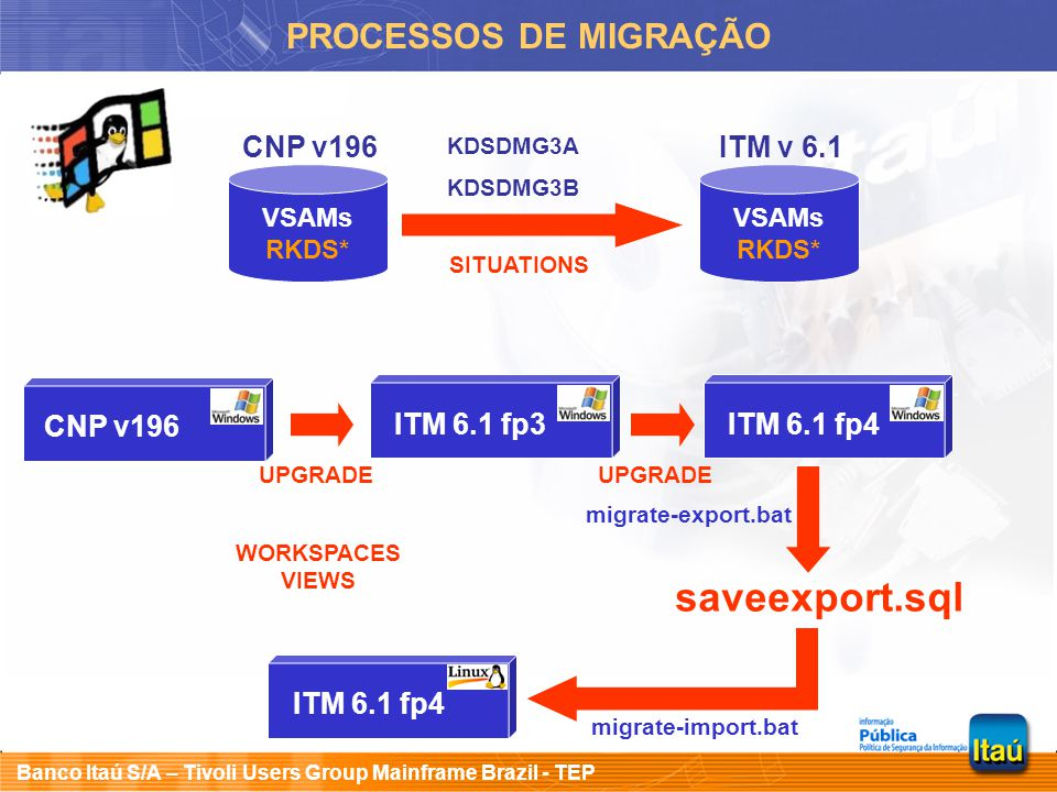 Banco Itaú S/A – Tivoli Users Group Mainframe Brazil - TEP PROCESSOS DE MIGRAÇÃO KDSDMG3A KDSDMG3B VSAMs RKDS* CNP v196 VSAMs RKDS* ITM v 6.1 SITUATIONS CNP v196 UPGRADE ITM 6.1 fp3 UPGRADE ITM 6.1 fp4 migrate-export.bat saveexport.sql ITM 6.1 fp4 migrate-import.bat WORKSPACES VIEWS
