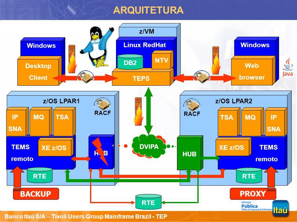 Banco Itaú S/A – Tivoli Users Group Mainframe Brazil - TEP z/VM ARQUITETURA Linux RedHat TEPS DB2 z/OS LPAR1 TEMS remoto XE z/OS HUB IP SNA MQTSA NTV