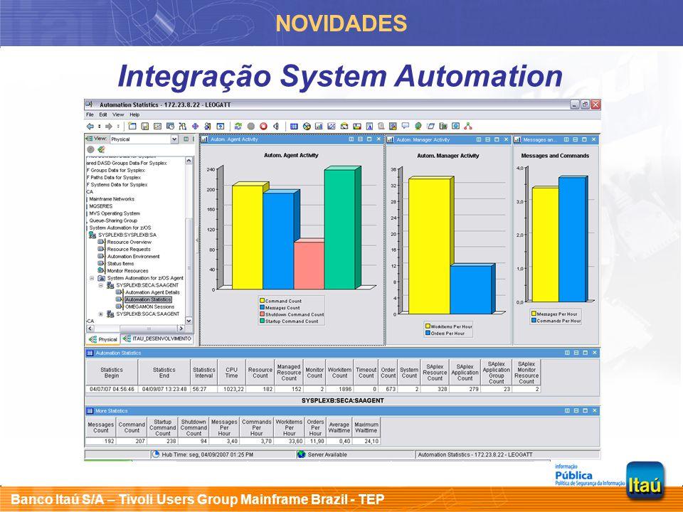 Banco Itaú S/A – Tivoli Users Group Mainframe Brazil - TEP NOVIDADES Integração Netview Work in progress Regra de firewall PORT 17510