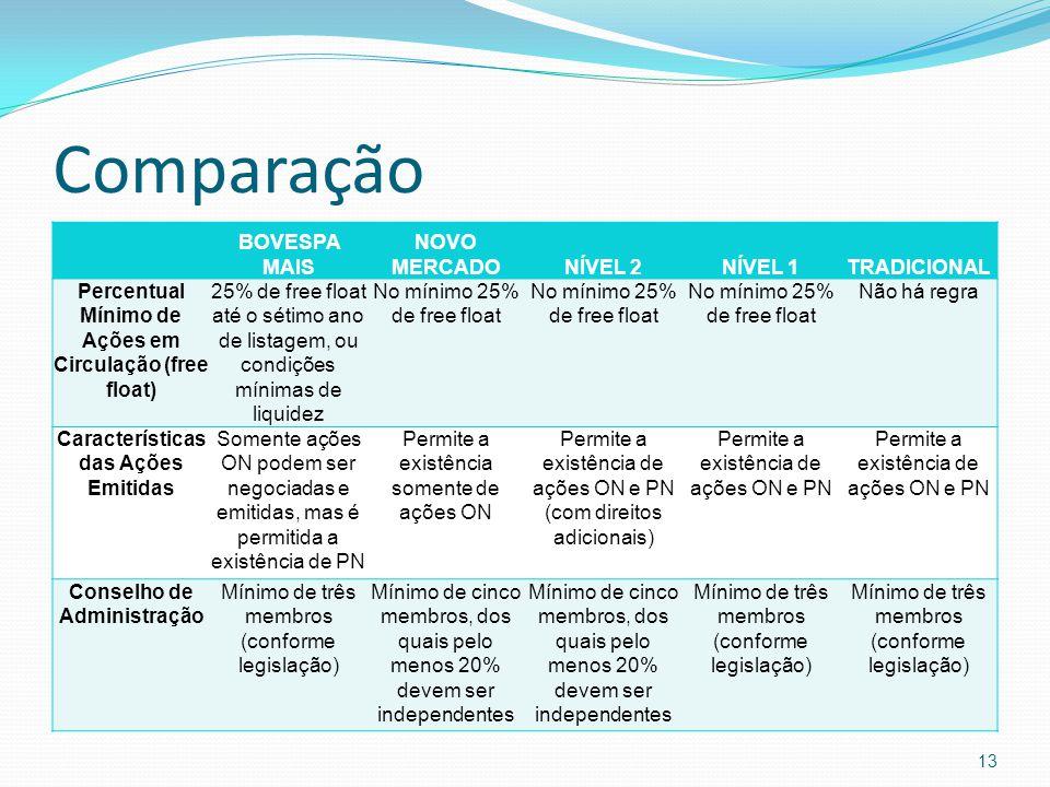 Comparação BOVESPA MAIS NOVO MERCADONÍVEL 2NÍVEL 1TRADICIONAL Percentual Mínimo de Ações em Circulação (free float) 25% de free float até o sétimo ano